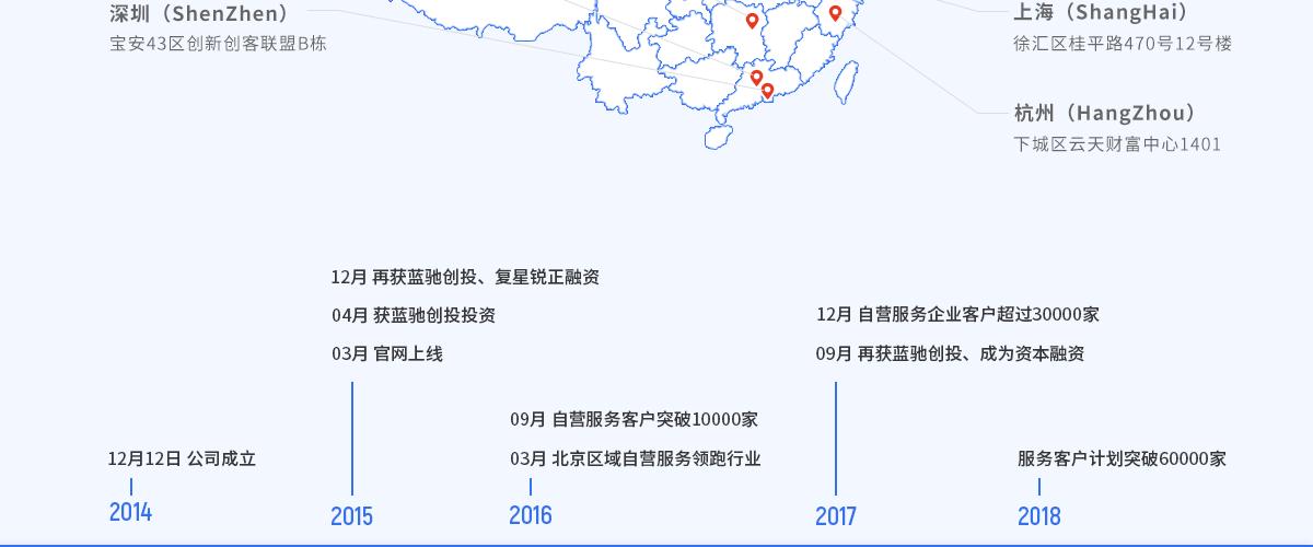 企业年报(内资有限公司)55514592001392140